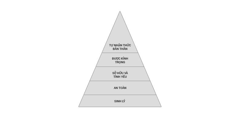 mô hình Maslow