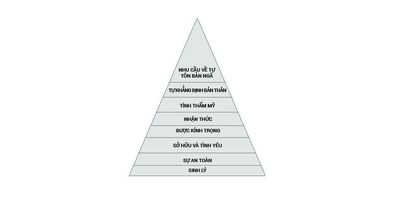 Mô hình mở rộng của Maslow