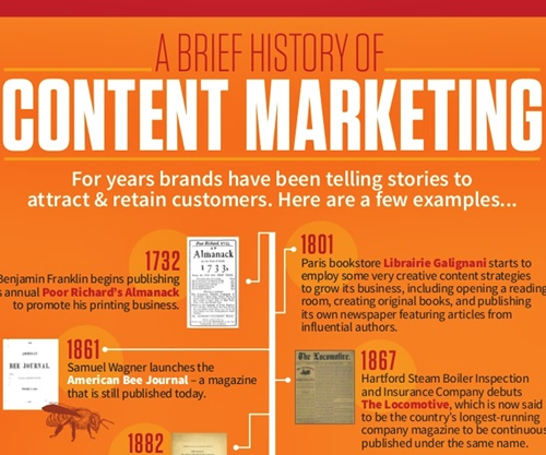 [Infographic] Lịch Sử Của Content Marketing
