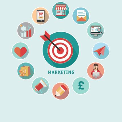 Marketing quan trọng như thế nào?